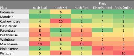 nüsse_ranking