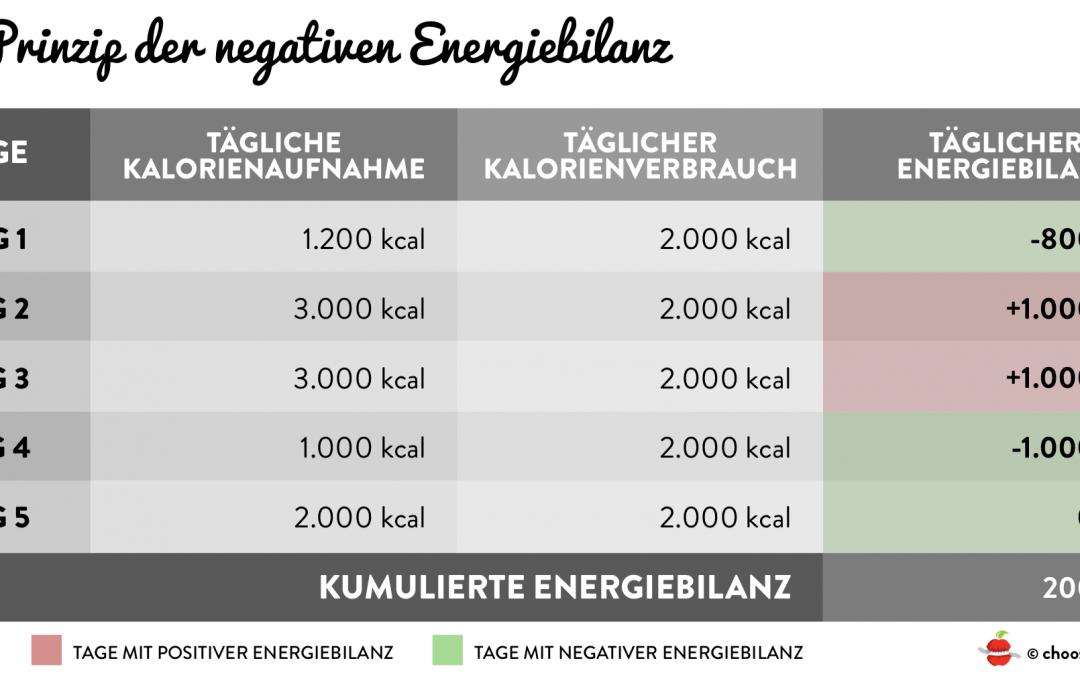 Negative Energiebilanz Berechnen zum abzunehmen