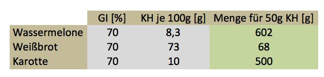 Berechnung Glykämische Last