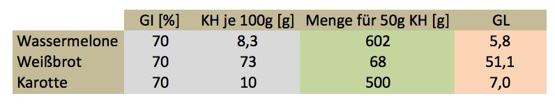 Glykämischer Index und Glykämische Last Berechnen