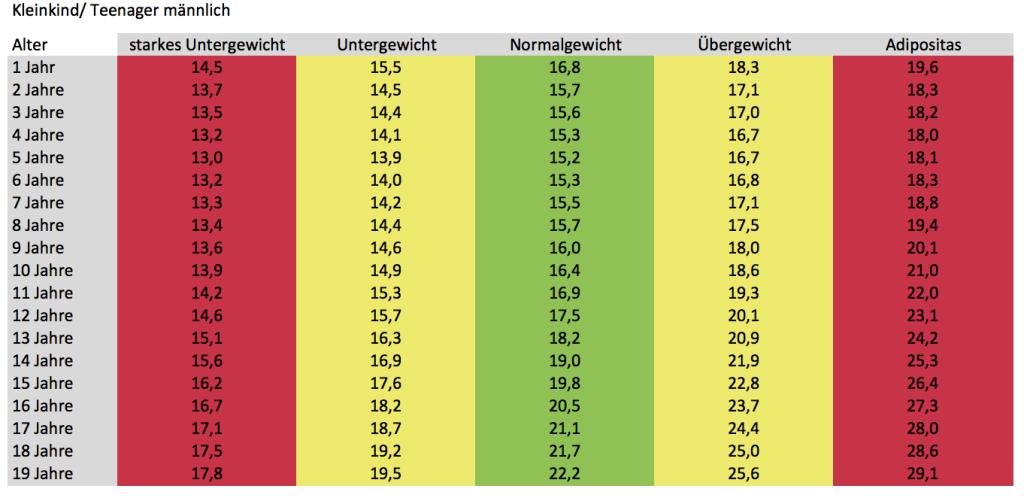 bmi tabelle | Rezeptrechner