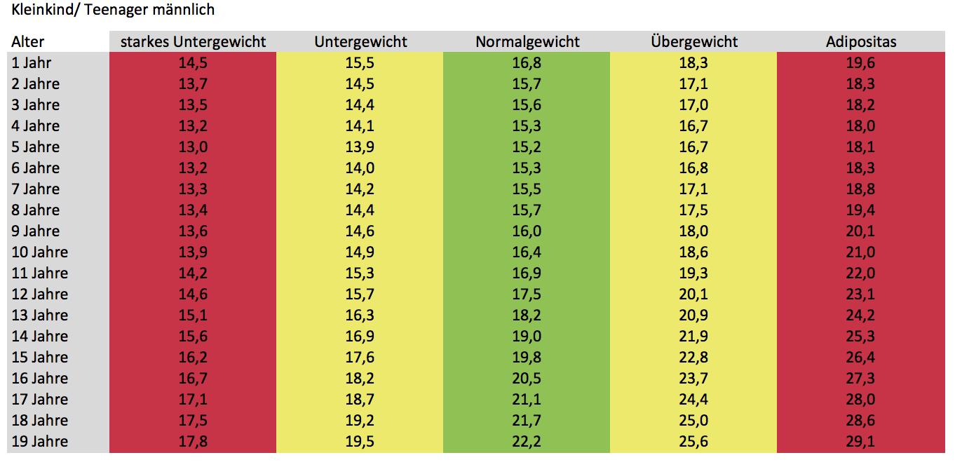 BMI Tabelle > Rezeptrechner