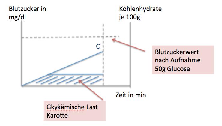 Berechnung der Glykämischen Last