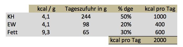 naehrwertverteilung-dge-tagesbedarf-kohlenhydrate-eiweiss-fett