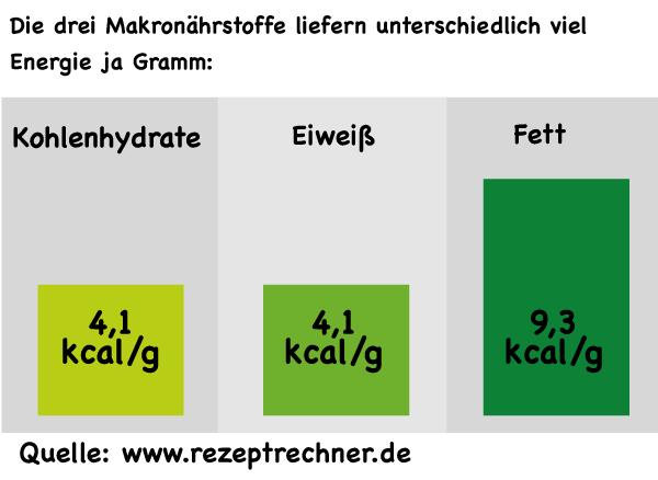 kalorien lebensmittel tabelle | Rezeptrechner