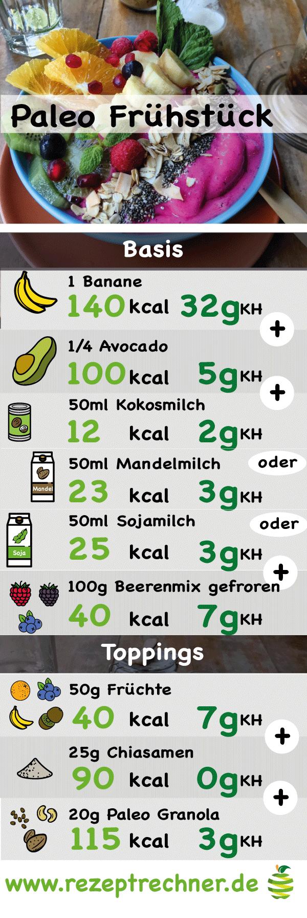 gesamt kalorienumsatz berechnen