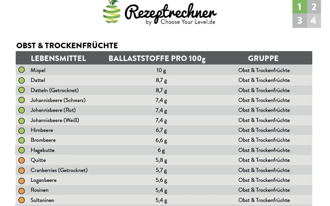 Ballaststoffe Tabelle PDF