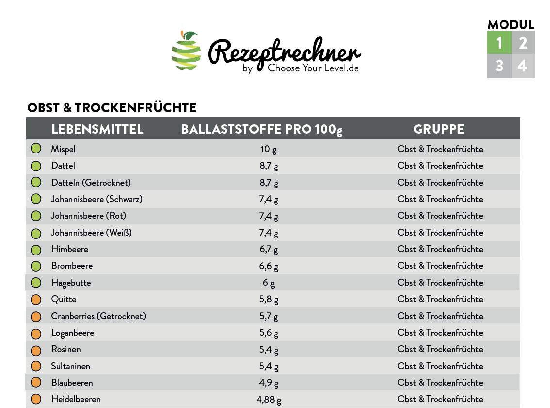 Ballaststoffreiche Lebensmittel Tabelle pdf - auch mit App und Ballaststoff Rechner berechnen