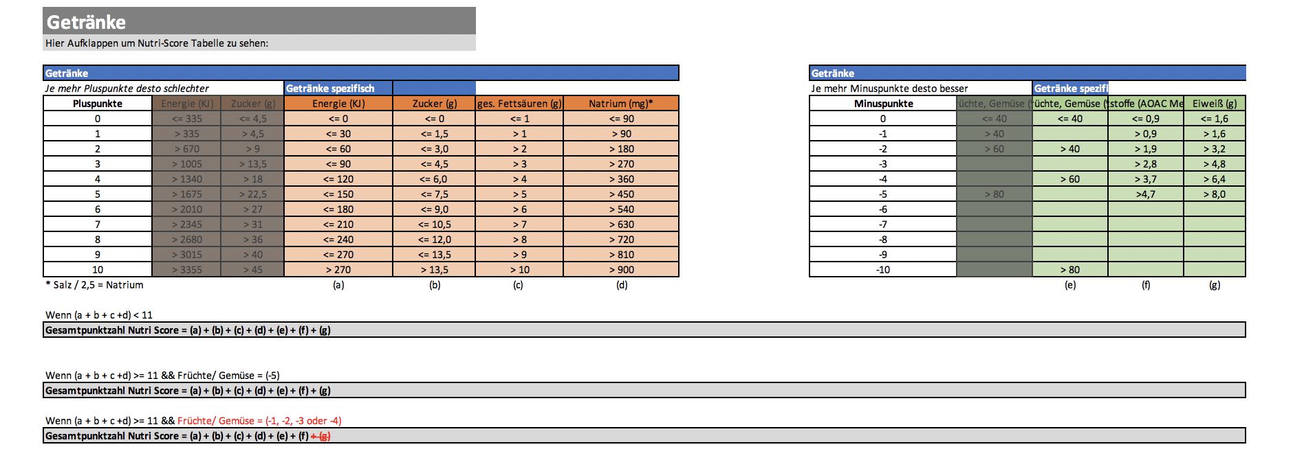 Nutri Score Tabelle Getränke