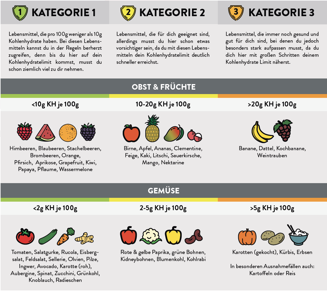 Kohlenhydrate Tabelle zum Ausdrucken