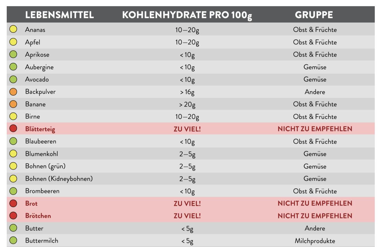 Kohlenhydrate Liste pdf