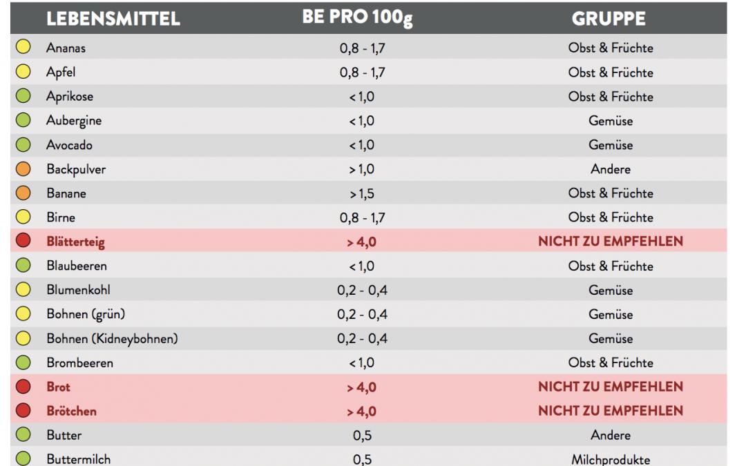 BE-Tabelle für Diabetiker zum Ausdrucken