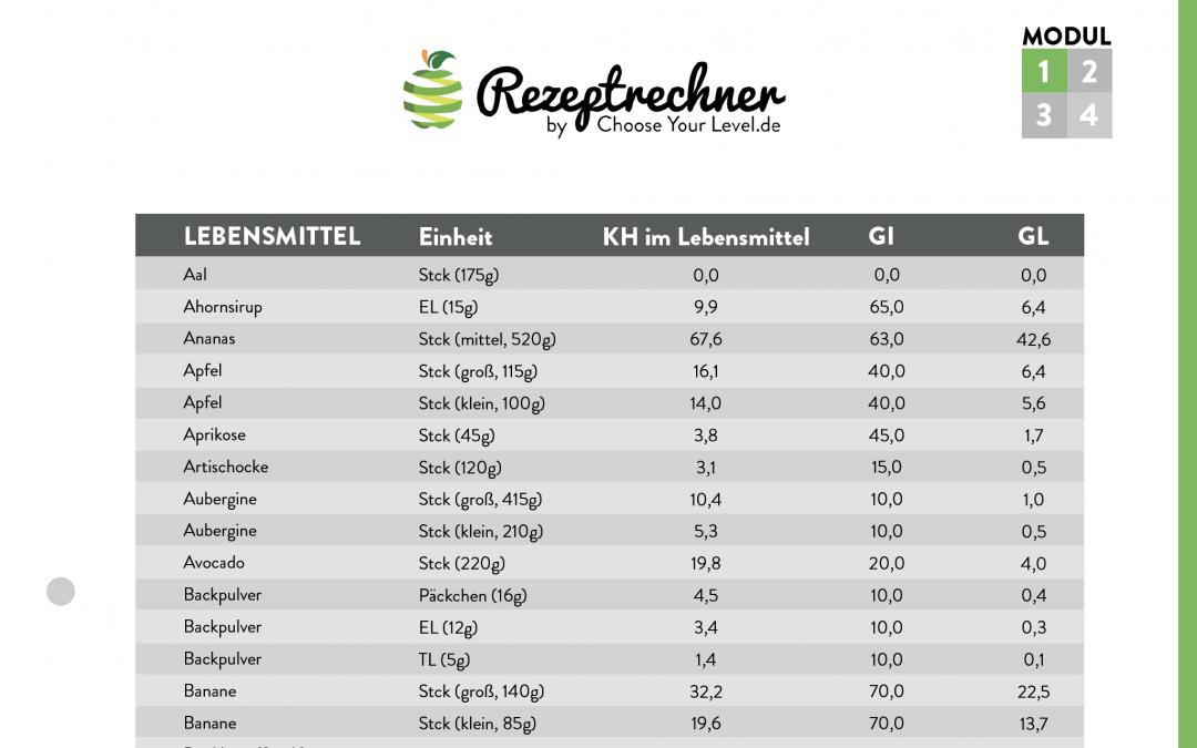 Glykämischer Index Tabelle (PDF)