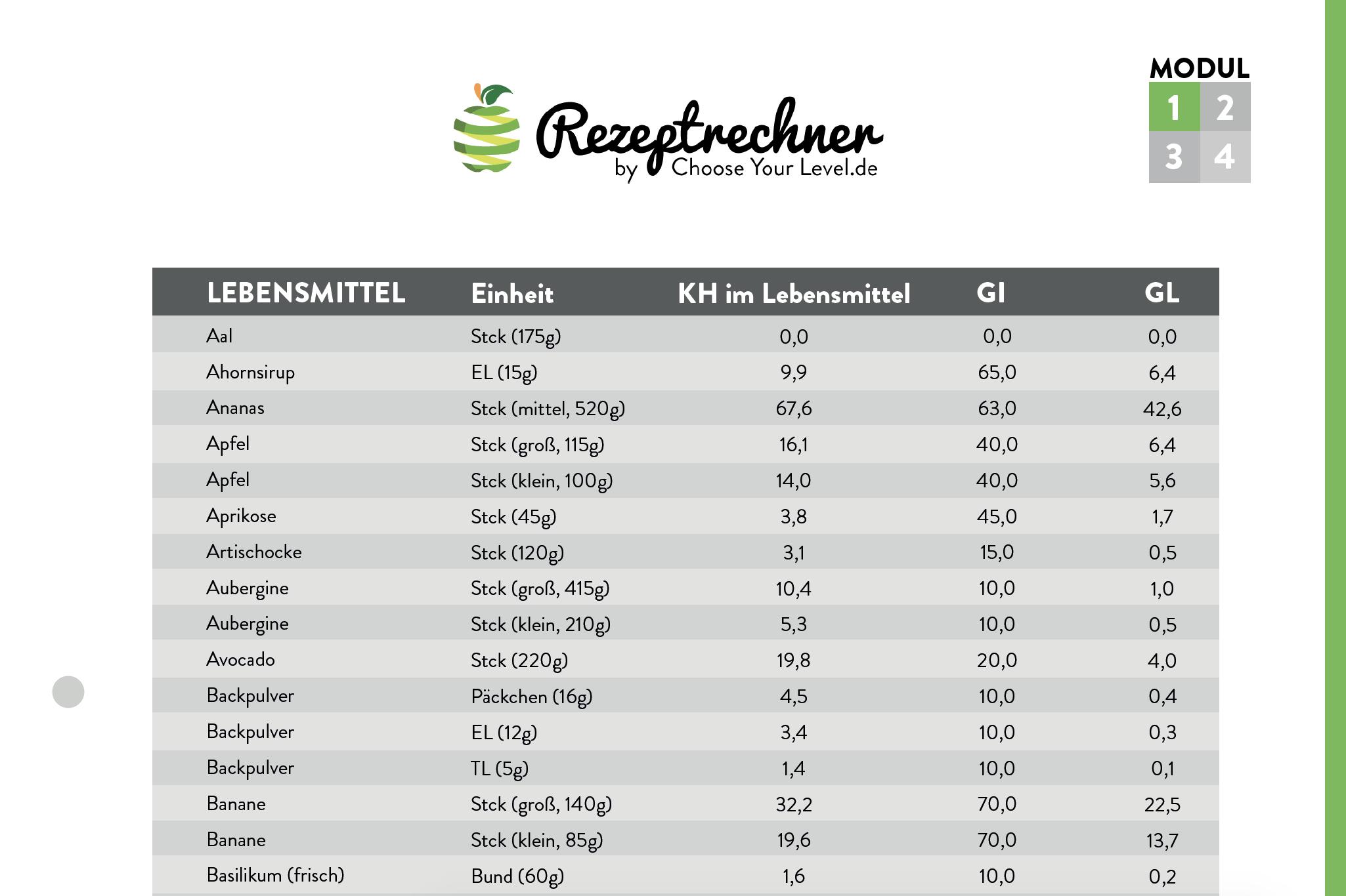 Tabelle Glykämischer Index & Glykämische Last
