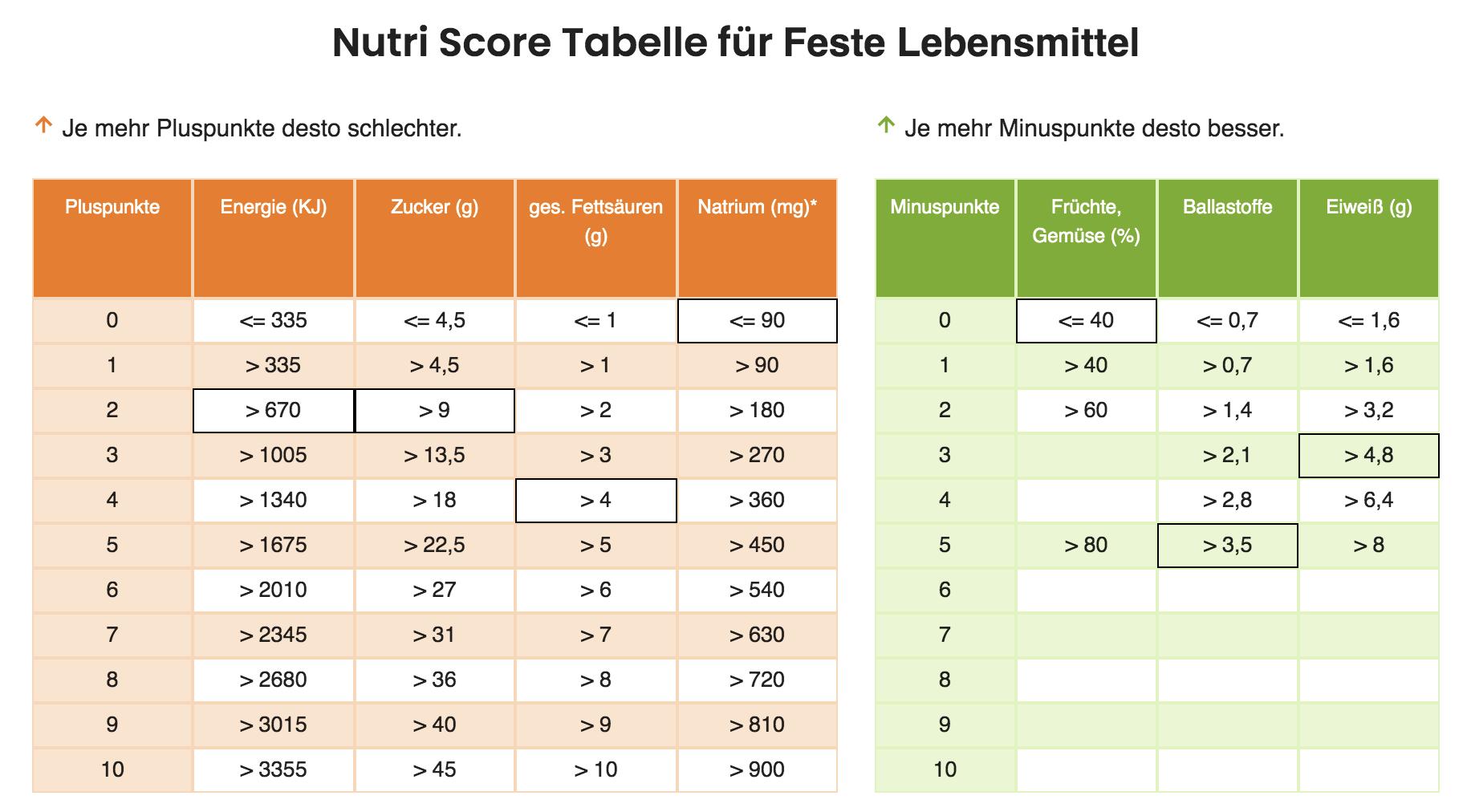 Nutri Score Ermitteln